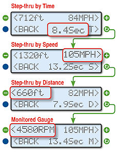 The lower right function button toggles the step-through mode, allowing you to step through the data points using the different criteria. The currently selected step-through mode is shown next to the lower right function button.The information layout on the DATA screen maintains a consistent layout as you switch between data step-thru modes. For instance, Distance (ft) is shown in the upper left of the screen, while speed (MPH/KPH) is shown in the upper right of the screen, and elapsed time (Sec) is shown near the bottom middle portion of the screen. See the chart Step-Through Parameters and Recording Rates on the following page for more information about each Data parameter and step-through intervals.