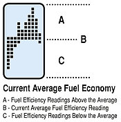 he graph represents your current average fuel economy over a period of time and is separated into 3 sections; (A) above your average, (B) at your average, and (C) below your current average.As you drive, the graph will scroll to the left at regular intervals (see page 19) and provided feedback about your average fuel economy for the current trip. You goal should be to keep the graph above the Current Average (B) line. As your trip progresses, this may become increasing difficult as you raise your current average fuel economy.