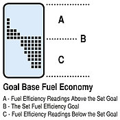 When set in Goal mode, the Current Average (B) line represents your Fuel Efficiency Goal. The area above the Current Average (A) line represents fuel efficiency readings above your goal and the area below the Current Average (C) line represents fuel efficiency readings below your goal.