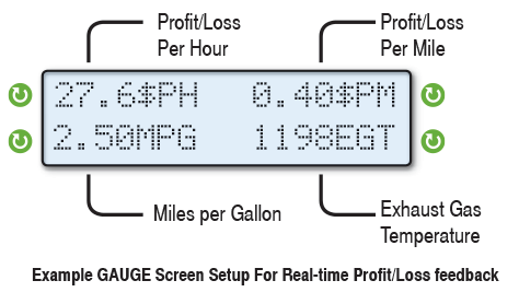 Profit Gauges